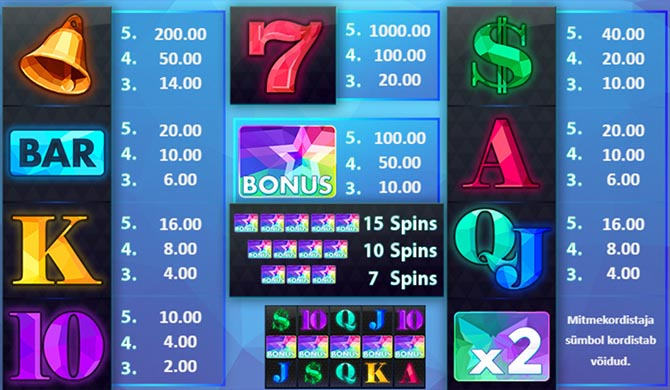 All Ways Win online slot võidutabel