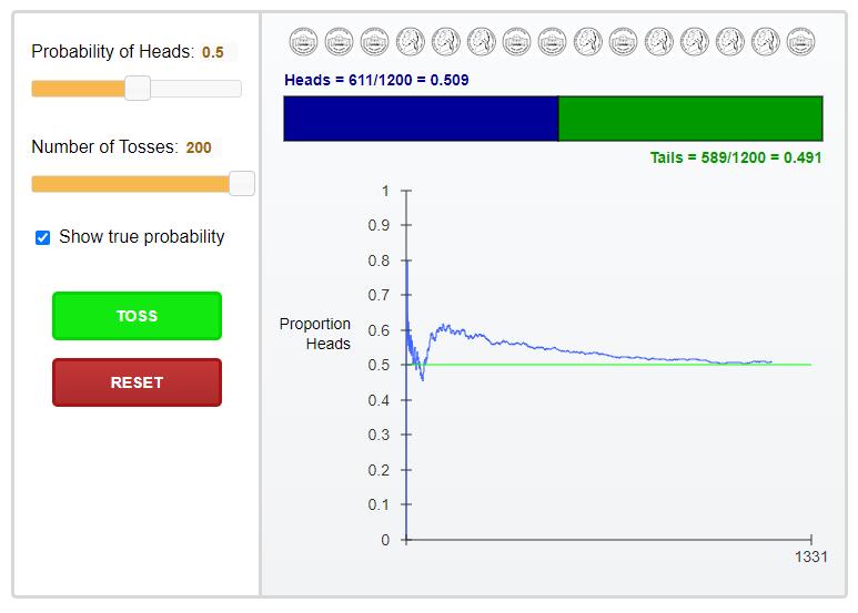 Mündiviske näitel, kuidas pikas perspektiivis ehk rohkematel visetel jõutakse ootusele ehk mündiviskel on see 50%. Antud graafikul tehti 1200 viset, kus jõuti tulemuseni 50.9% vs 49.1%. Samamoodi tekib pikk perspektiivi slotimängudel, ruletis ja muudes kasiinomängudes ning saavutatakse õige kasiino väljamaksete protsent.